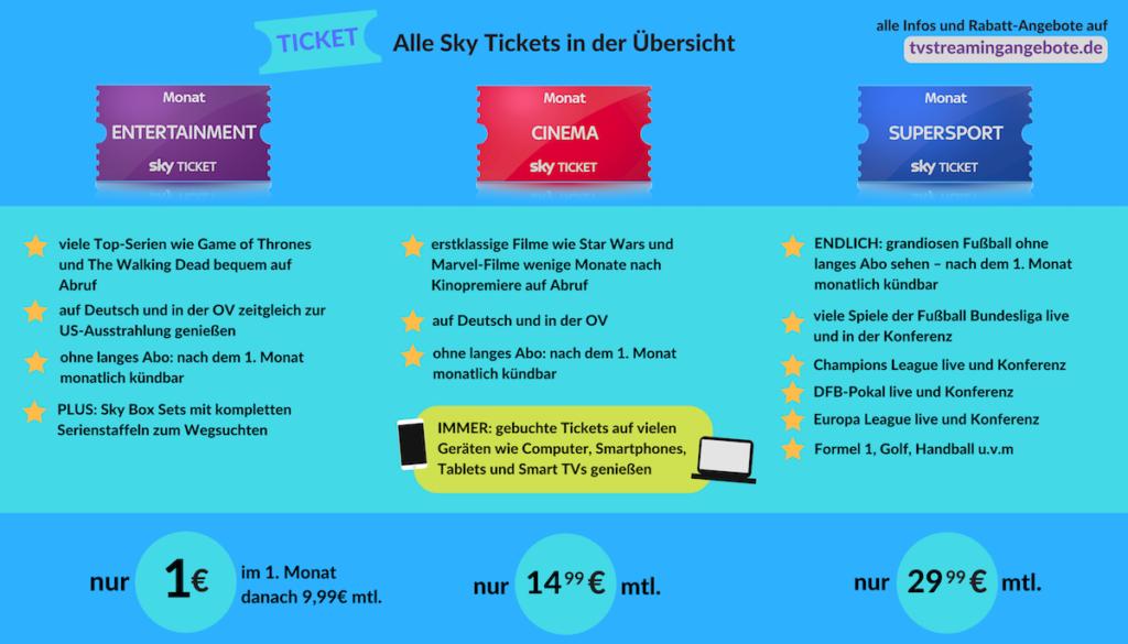 Alle Infos zu den Sky Tickets in der Übersicht